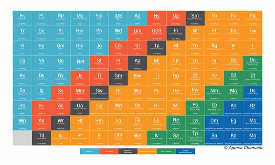 The Periodic Table of Digital Marketing Part-1