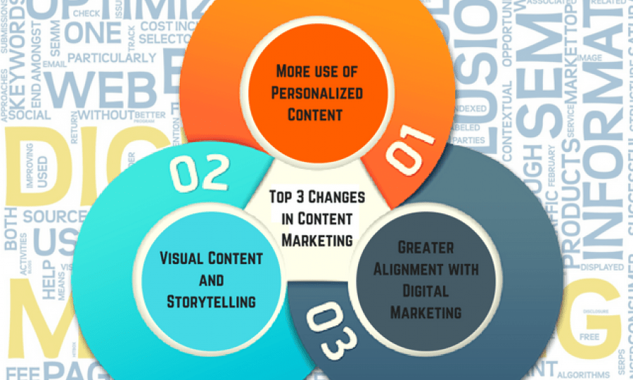 Top 3 Changes in Content Marketing