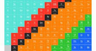 The Periodic Table of Digital Marketing – Part 2